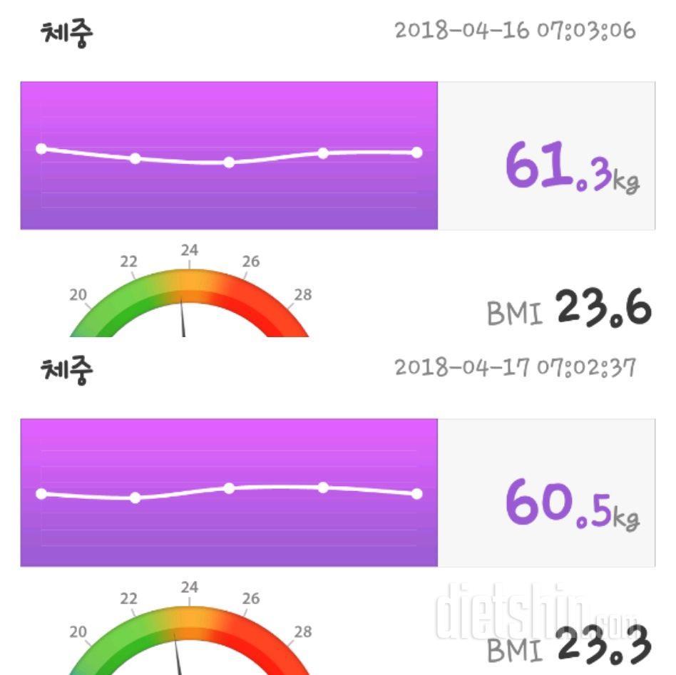[3일절식] 1일차 후 몸무게 변화