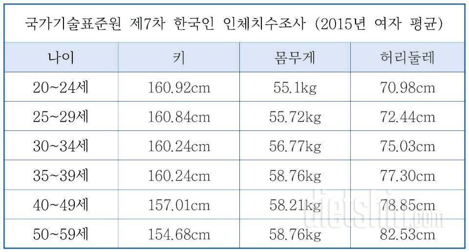 국가기술표준원 제7차 한국인 인체치수조사 (2015년 여자 평균)