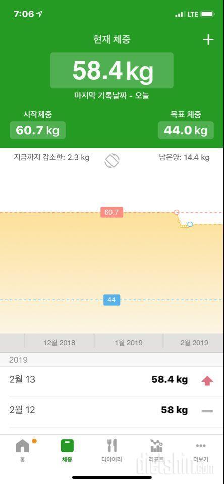 다이어트7일차(중간정검)