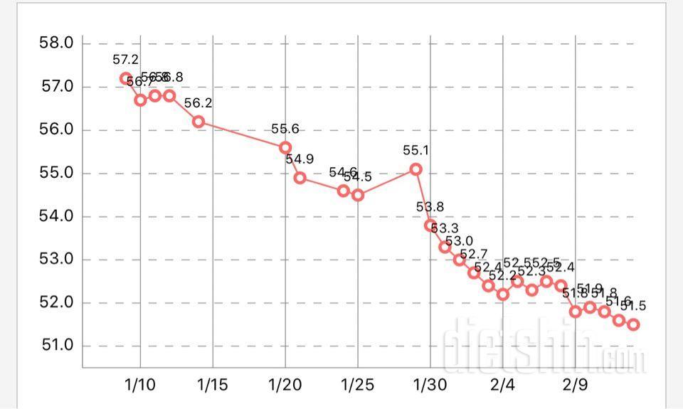 간헐적단식 한달후 -6kg