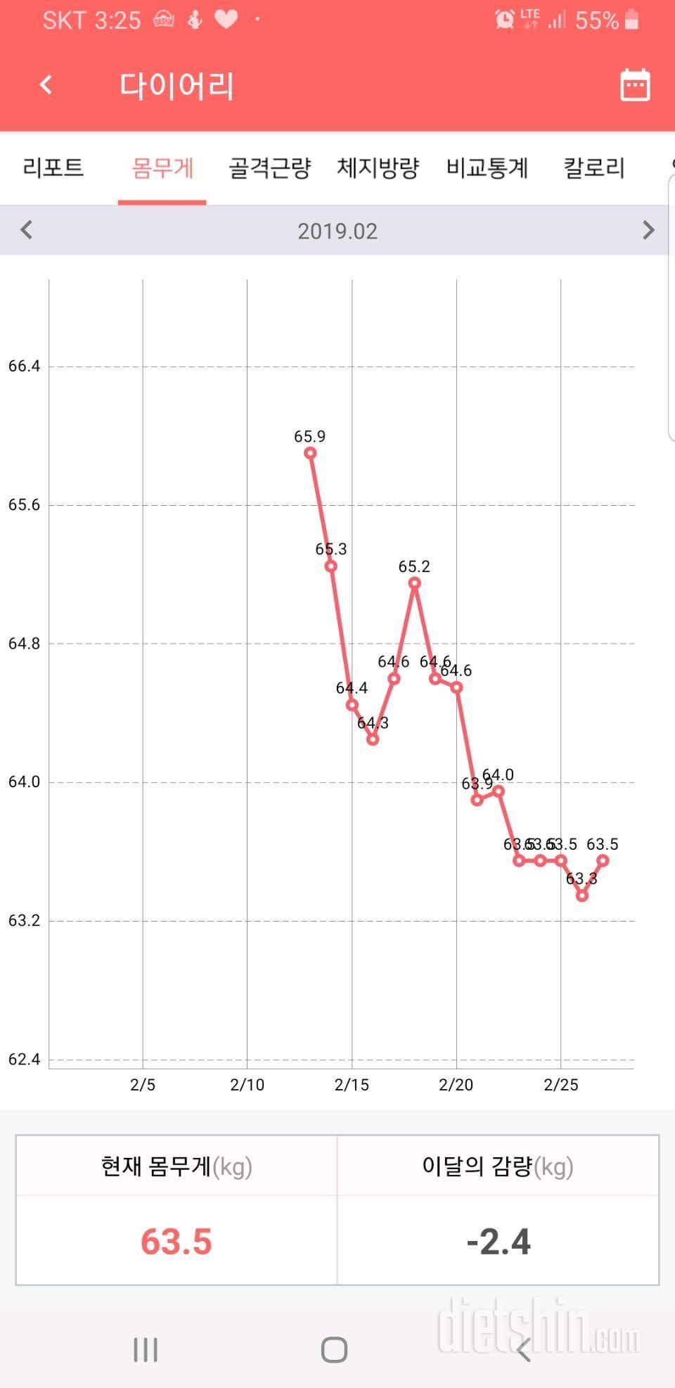 65.9kg > 59.6 이제 목표까지 얼마 안남았네요.
