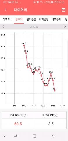 166/64 ->\; 60.5 15일 -3.5kg