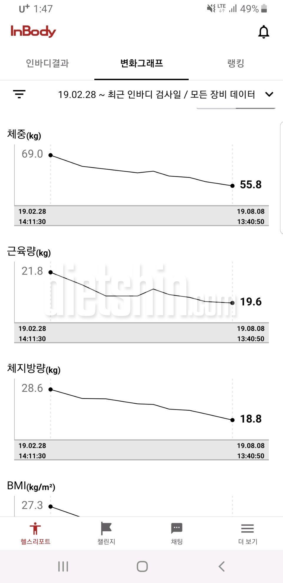 5개월 다이어트(키 160. 체중 69.8-&gt\;55.0)