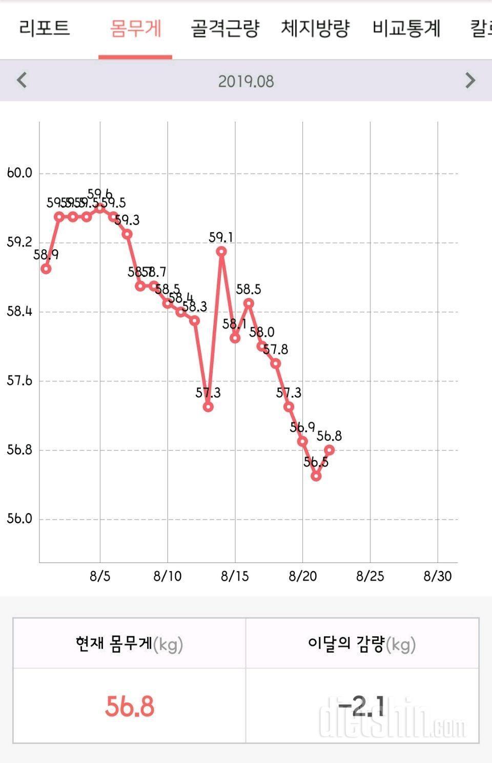 난생처음 표준체중(75kg->\;56kg)