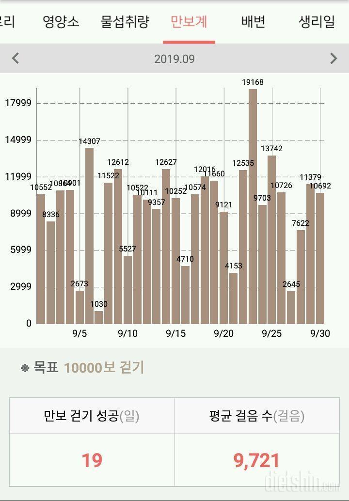 9월 성과, 2주 휴지기 후 재개+최저체중