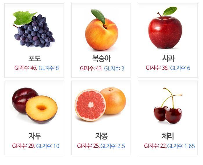과일, GI지수보다 더 중요한 이것!