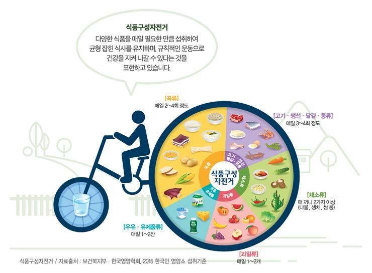 다이어트할 때, 식단구성이 어려운 당신을 위해!