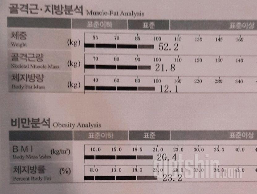 57.7kg->52.2kg 2개월간 체지방만 5.4kg 감량했어요