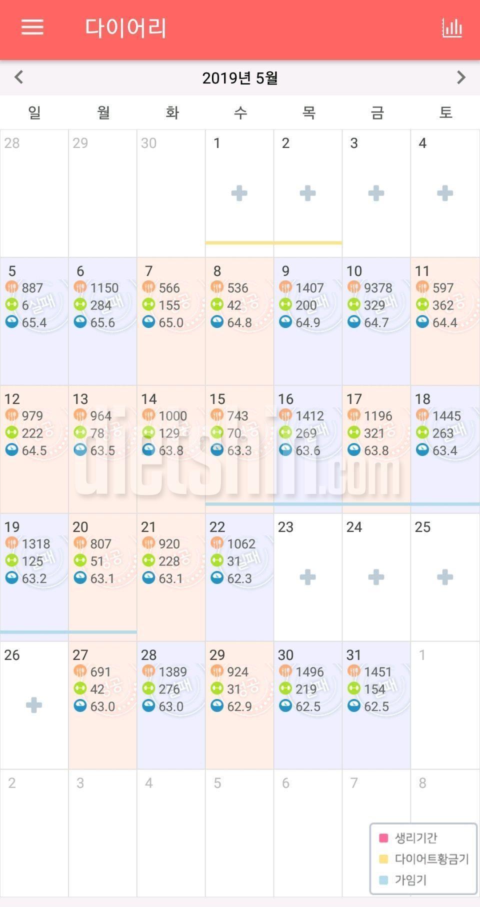5월 5일 >  7월 9일 ( 65.4 > 61.3 )