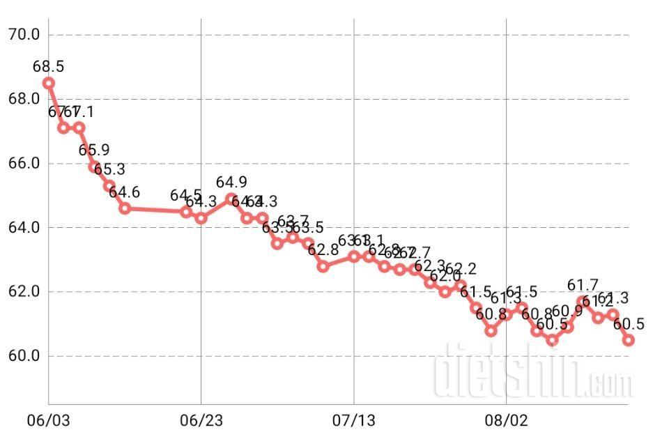 76일차 변화 체크(8kg감량)