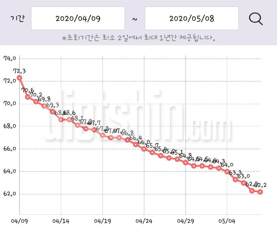 다이어트 4주차. 약 한달 (10키로 감량) 그러나 눈바디는...