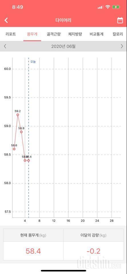 3개월 12키로 감량했어용🤟🏽68-58,165cm