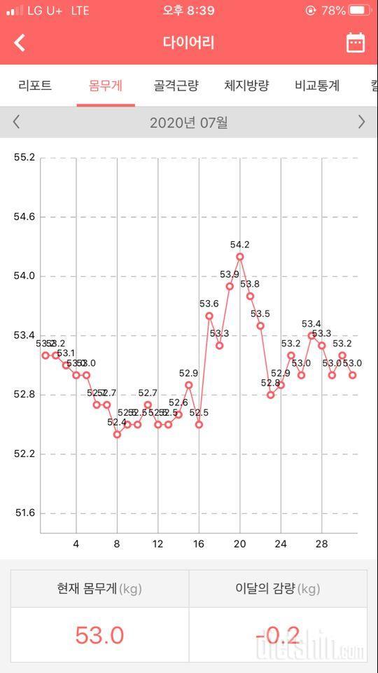 7월 한 달 간 후기(-0.2kg)