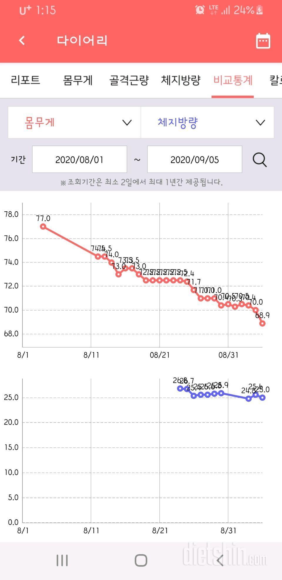 1달간 8Kg 감량(1차 다이어트 목적 달성)