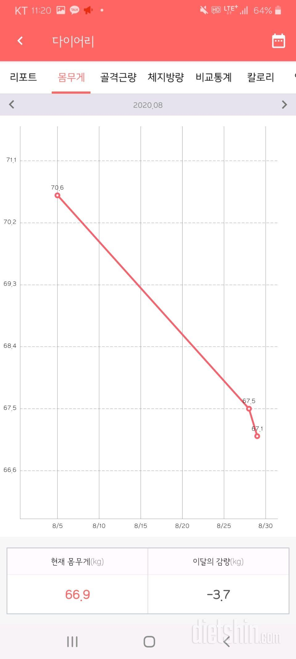 168cm 한달반동안 -7kg 후기