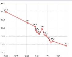 다이어트 60일차