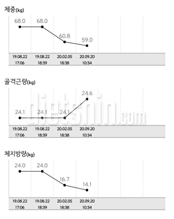 2019~2020년 결산 10~11kg 비포애프터