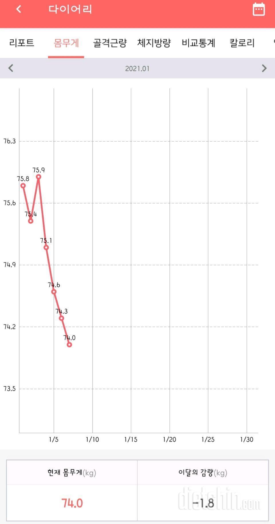 다이어트 한약 16일(-3.3kg)