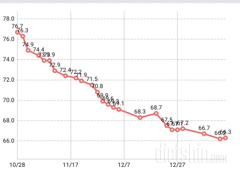 78일간 -10kg!