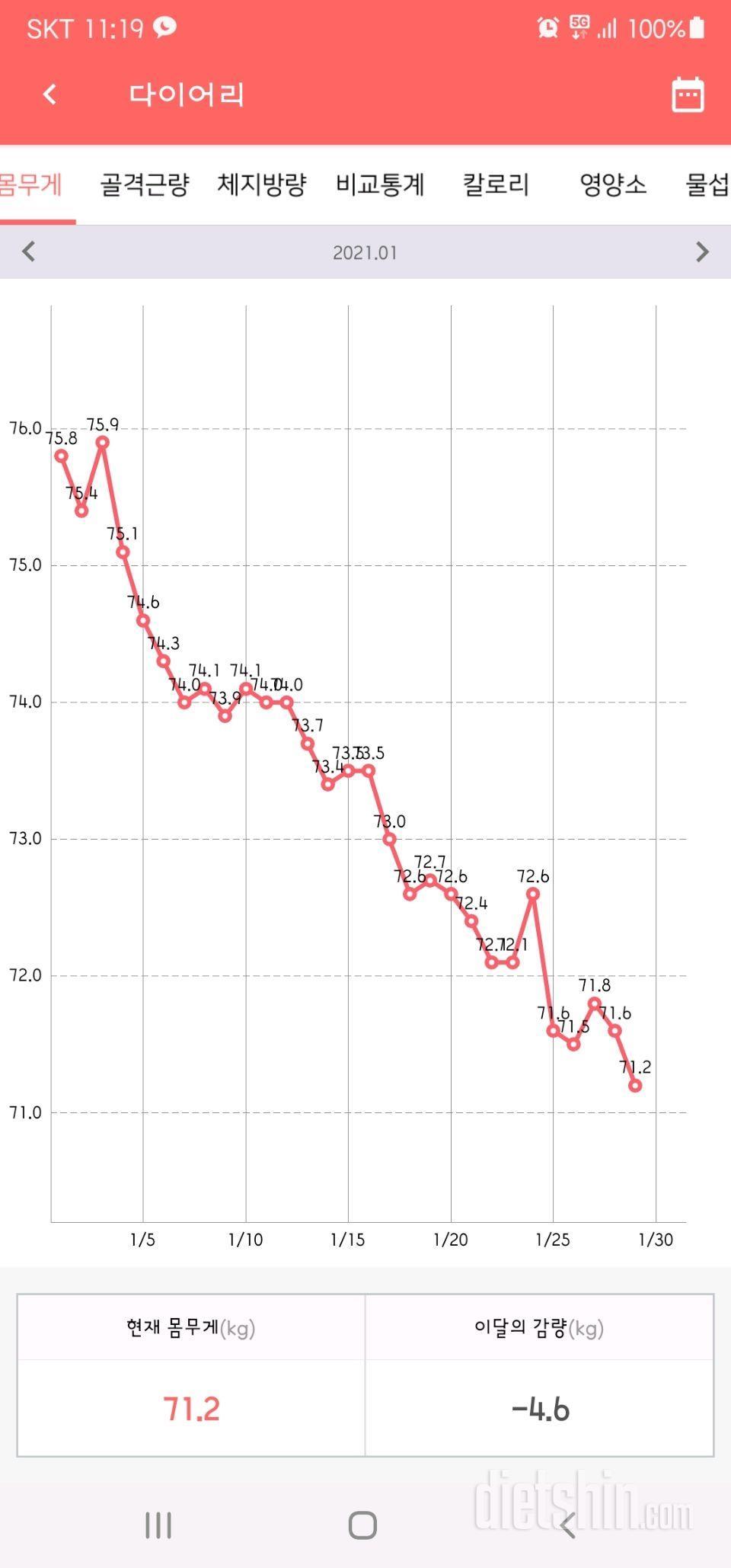한약 다이어트 38일(-6.1kg)