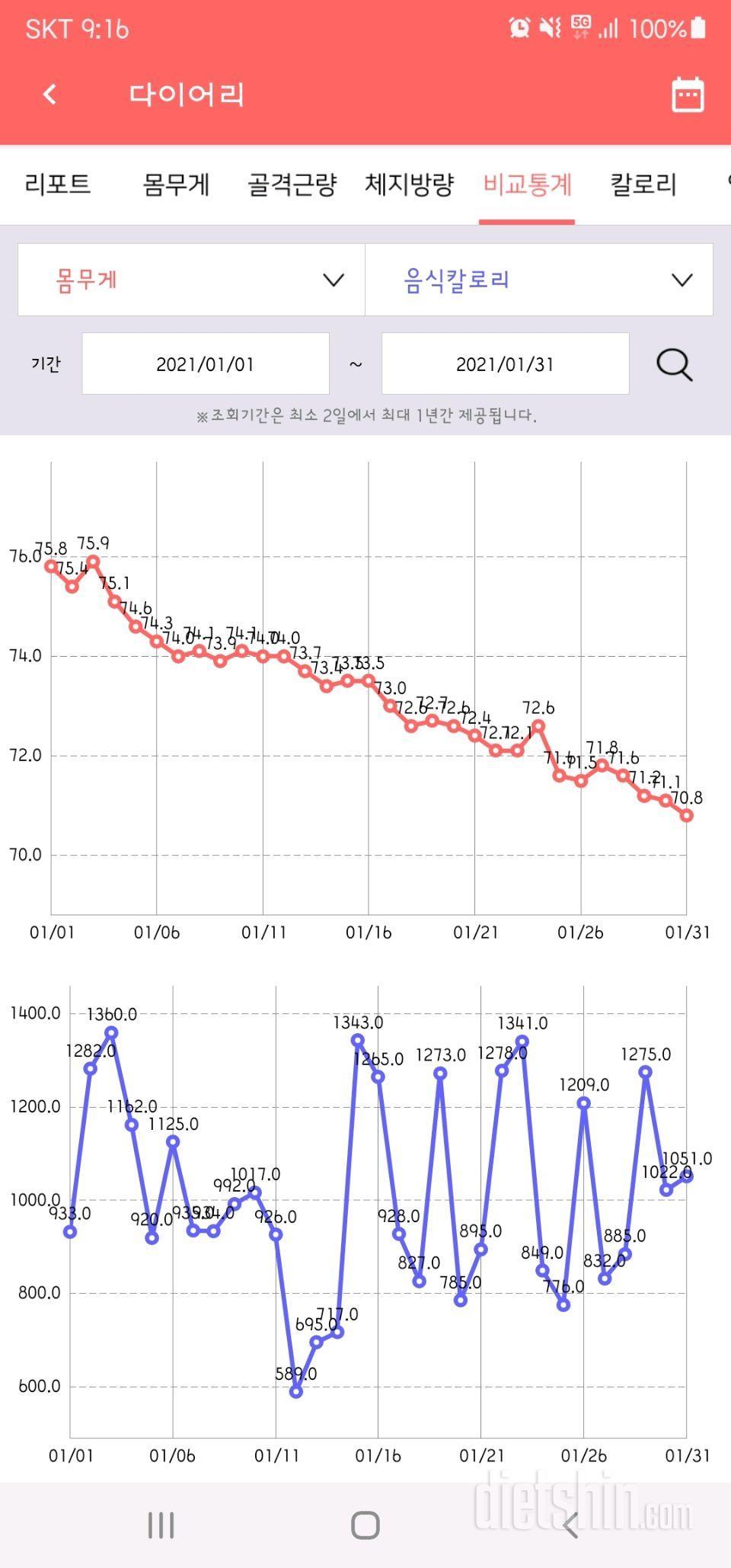 1월 그래프(-5.0kg)(총-6.5kg)