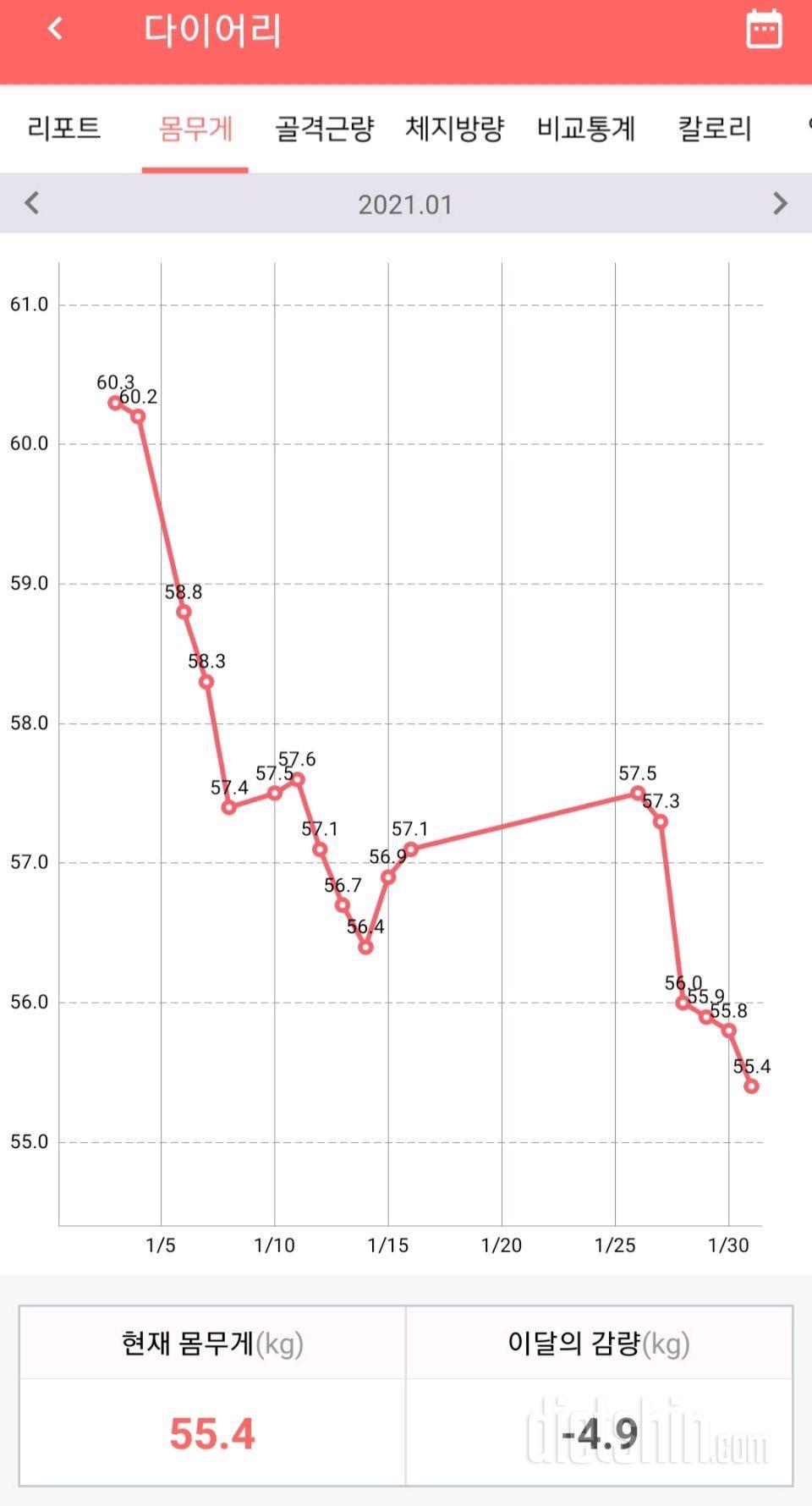1월 한달 -4.9kg 감량(60.3->55.4)