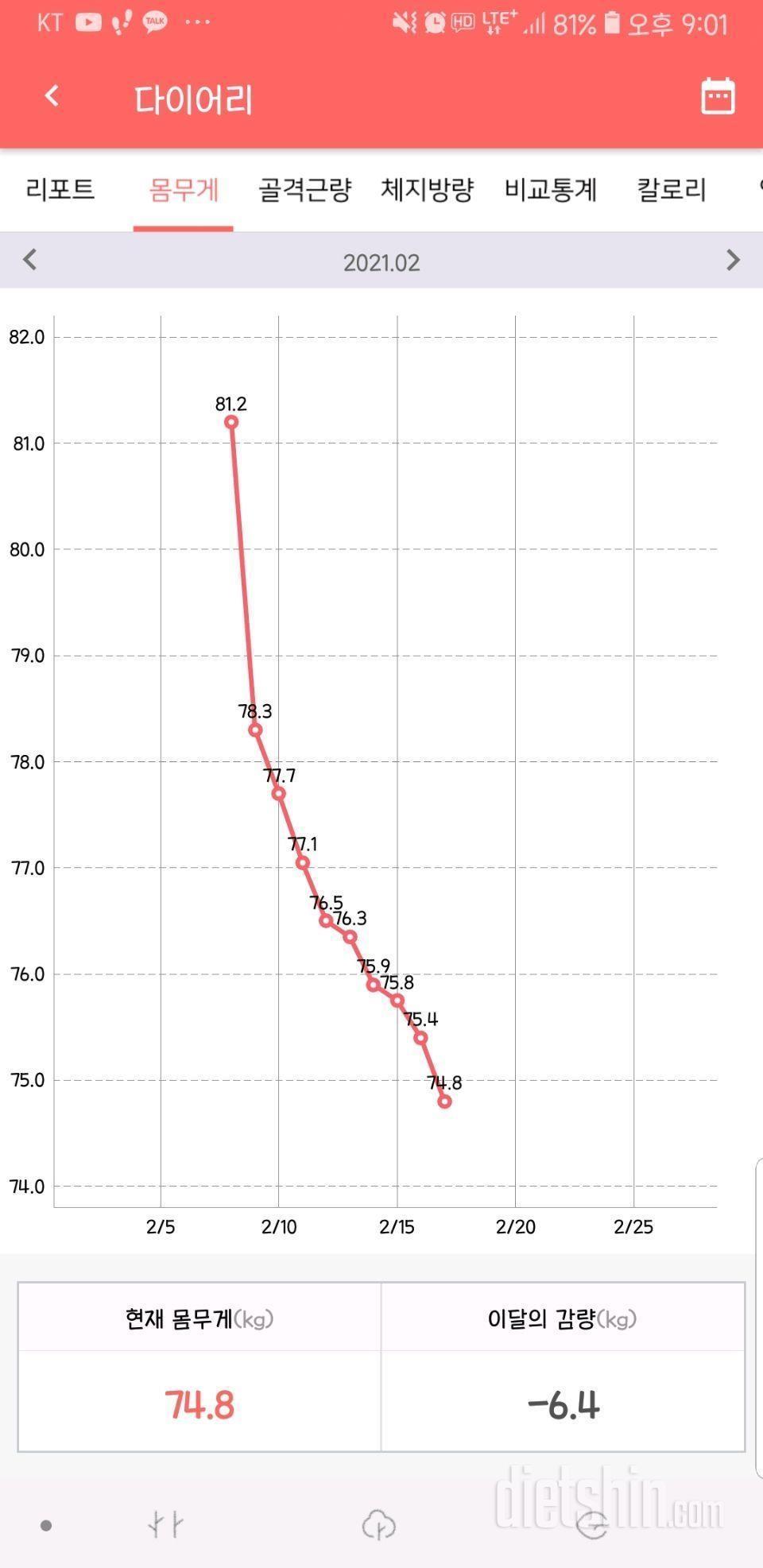 9일차 -6.4kg 우울, 슬럼프