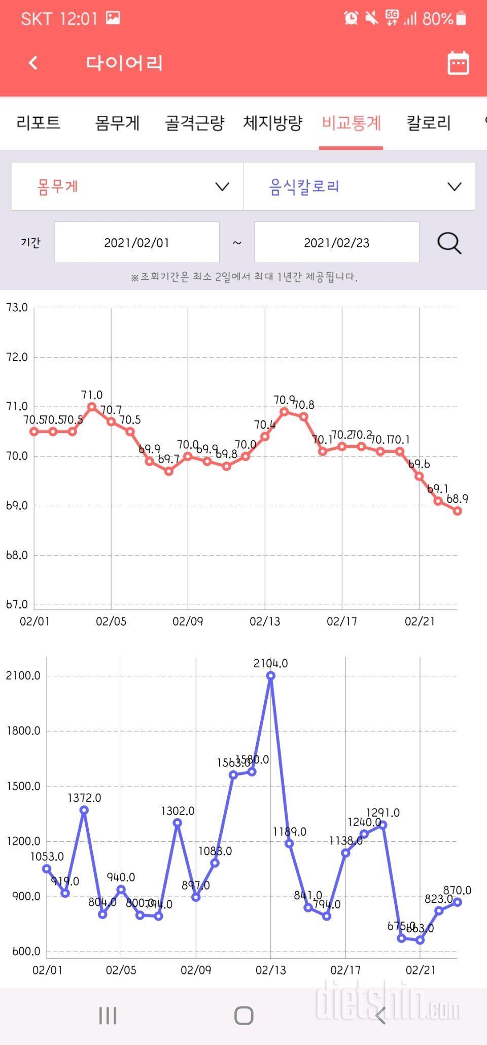 한약 다이어트 63일(-8.4kg)