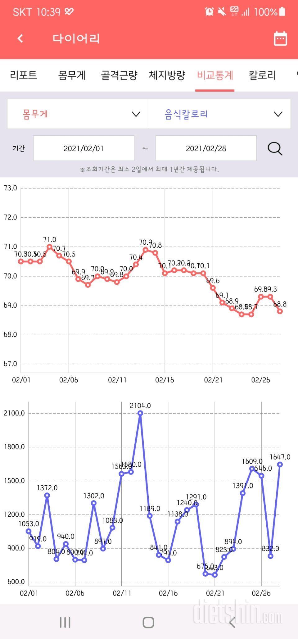 2월 그래프(-1.7kg)(총-8.5kg)