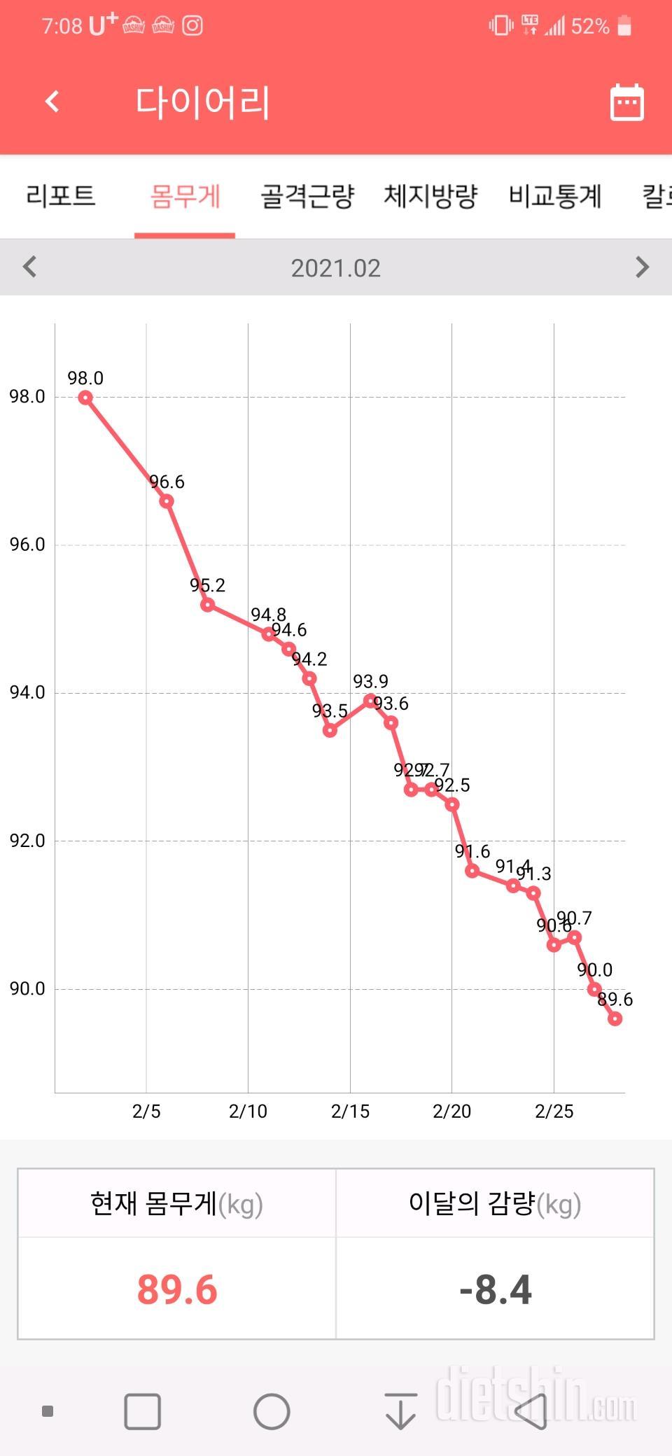 한 달 그리고 보름만에 12kg 감량