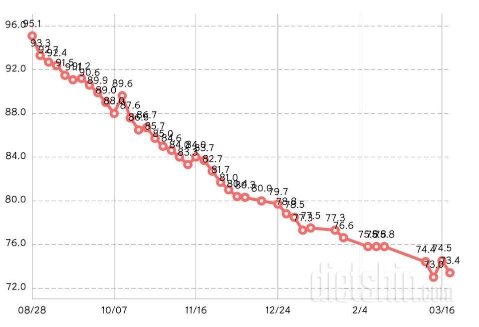 6개월 -21kg, 사진있음! 진행중..ㅠ