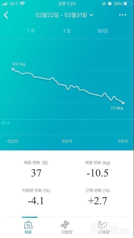 37일 10kg 감량 일기(전후 사진 없음)