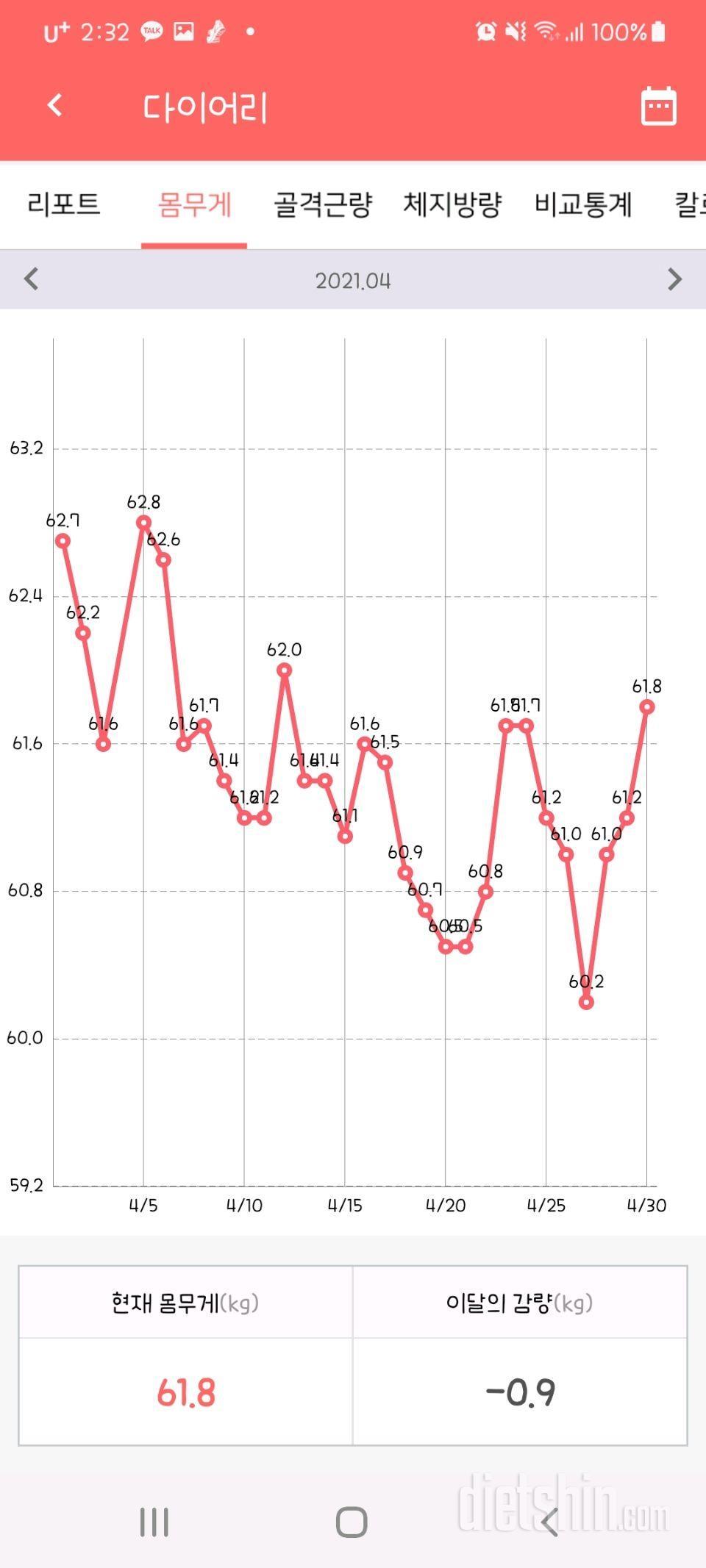 3달 운동한거 그래프를 이제서야 봤는데