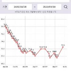 다이어트 14개월 째 13kg 감량