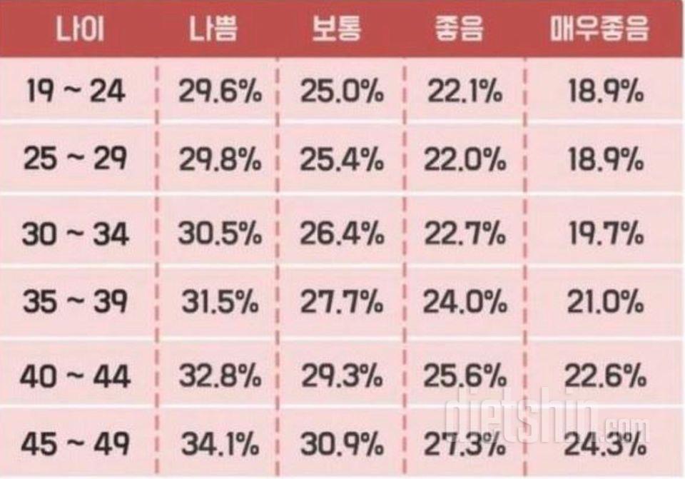 여자 체지방률 기준표
