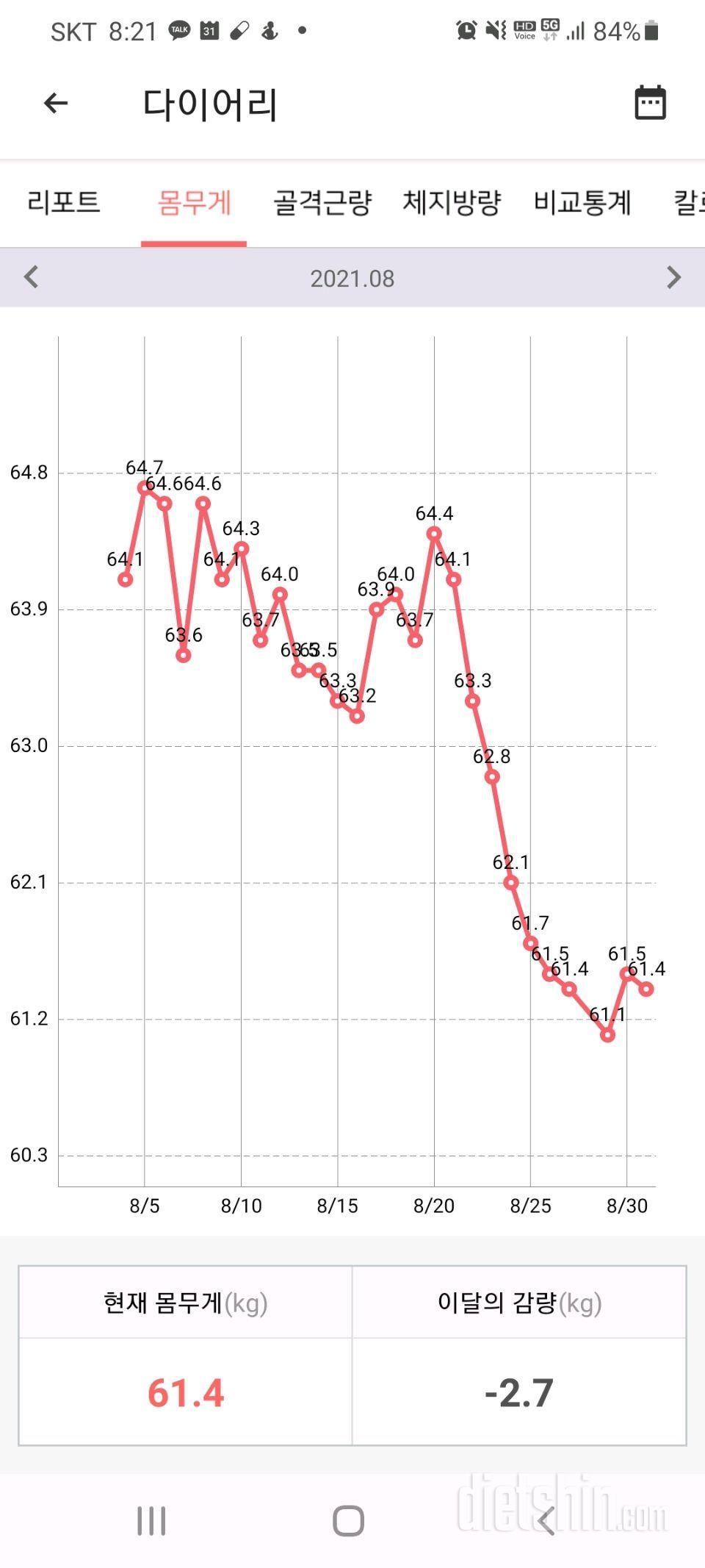 8월 몸무게 변화