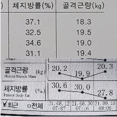 인바디 골격근 및 체지방 변화 37>\;27 달성