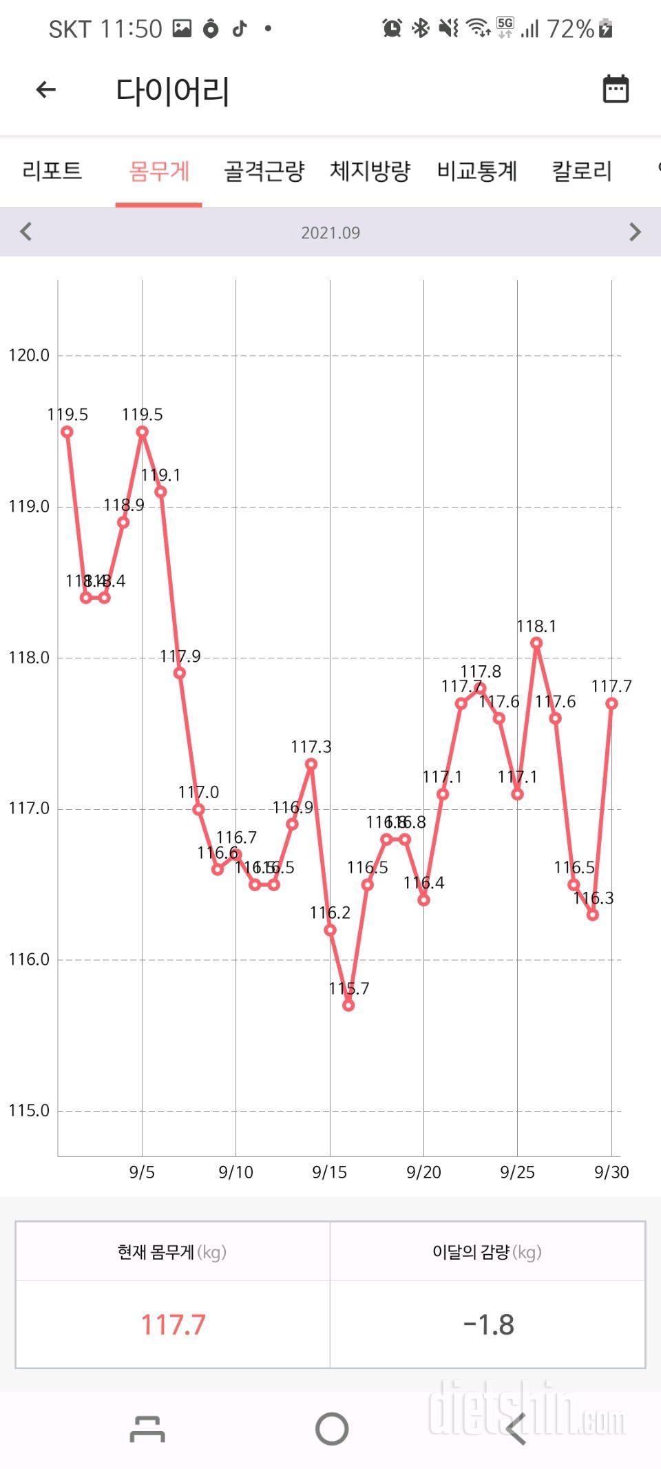 다이어트 4개월