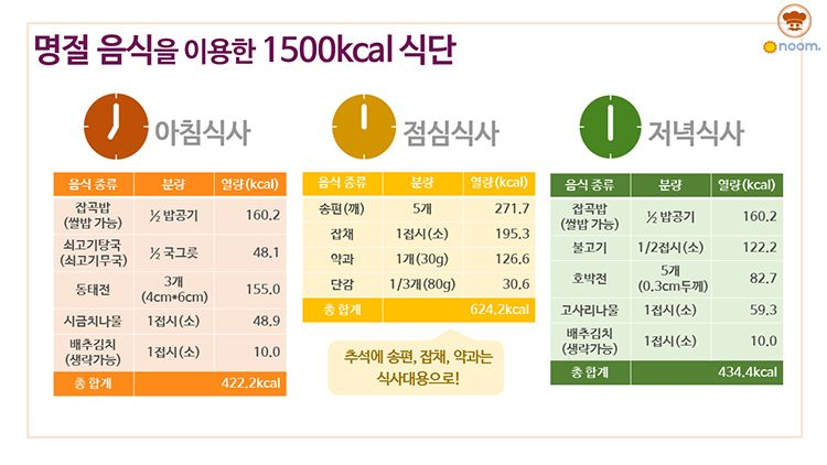 추석연휴, 하루 1500kcal 다이어트 식단짜는 법!