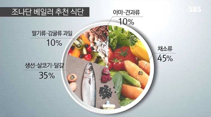 칼로리 계산은 다이어트의 적이다?!