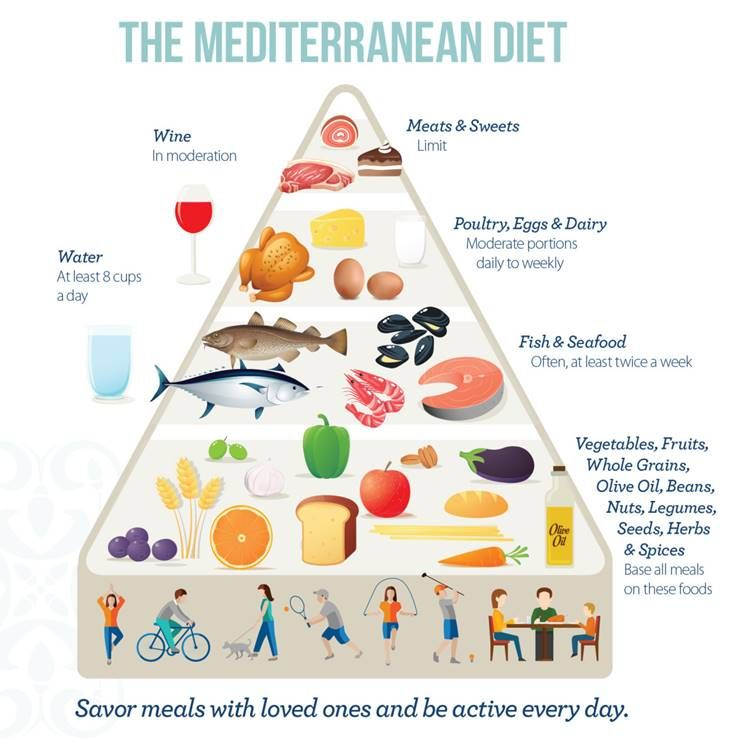 지중해 식단 실천하면 다이어트는 1+1!