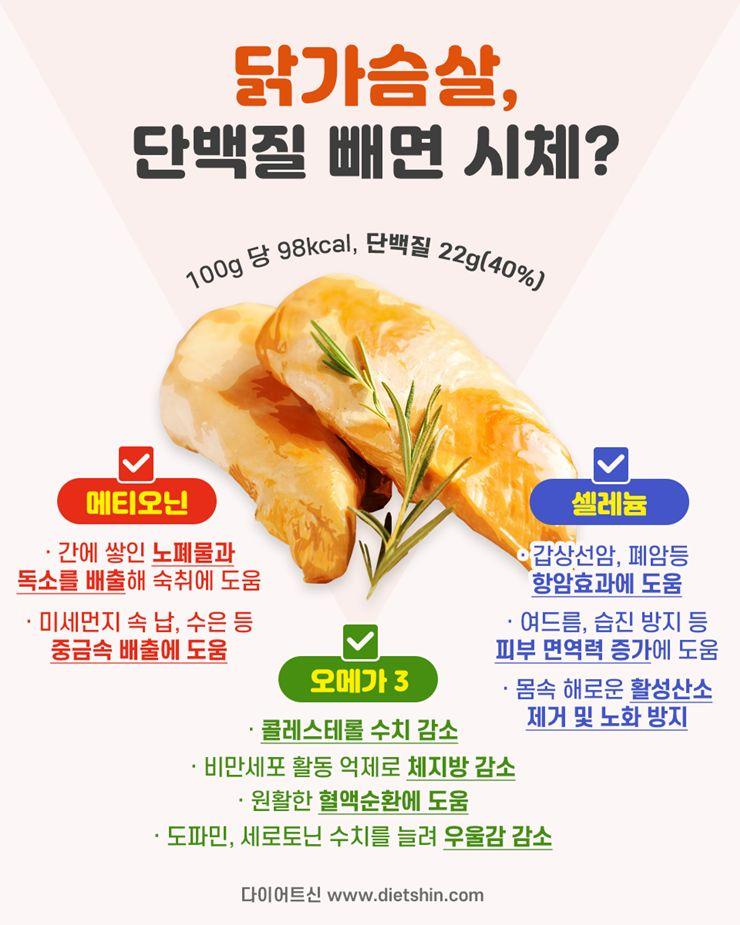 닭가슴살 속 숨은 영양소들의 재발견!