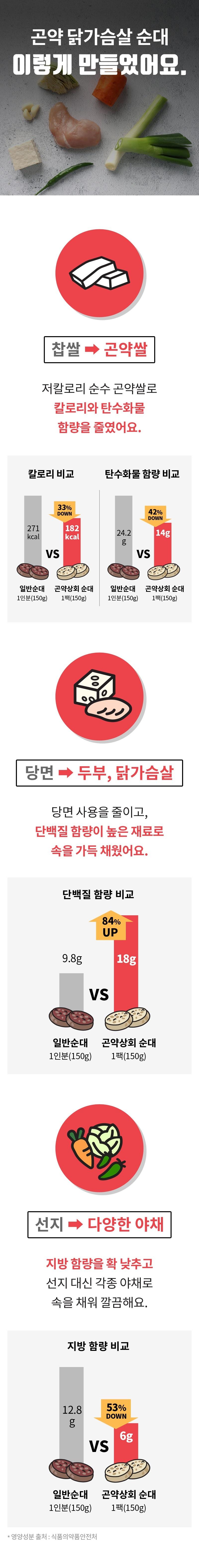 곤약 닭가슴살 순대 체험단 모집 (02.13~02.24)