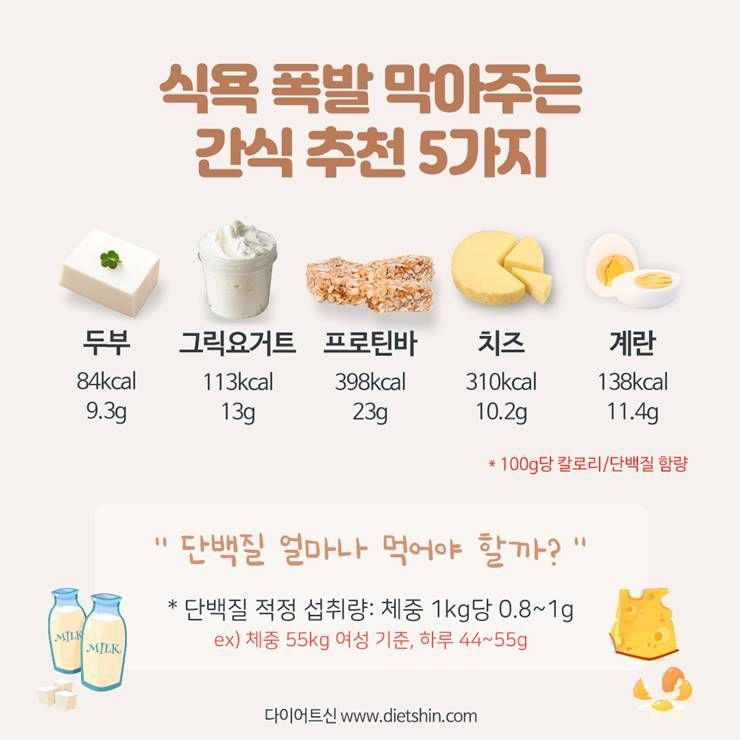 두부, 계란, 치즈 먹으면, 식욕폭발 막을 수 있다?