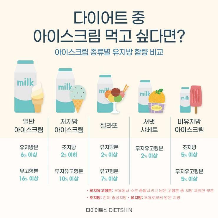 체중조절 중에는, 어떤 아이스크림 골라야 할까?