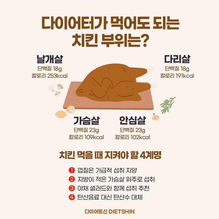 다이어트 중 먹어도 되는 치킨 부위는 어디?